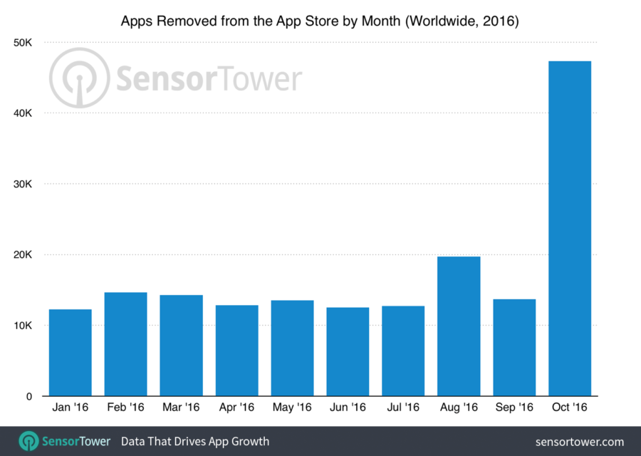 app-store-purge-october-2016-sensor-tower-900x640