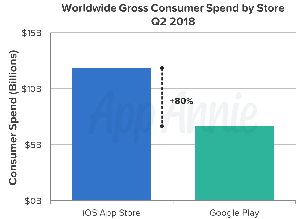 Global Mobile App Downloads in Q2 2018: Android is Far Ahead of iOS